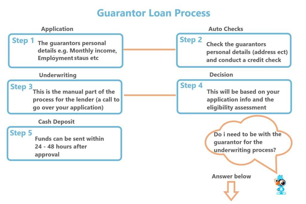 a loanbird infographic showing the guarantor loan application process