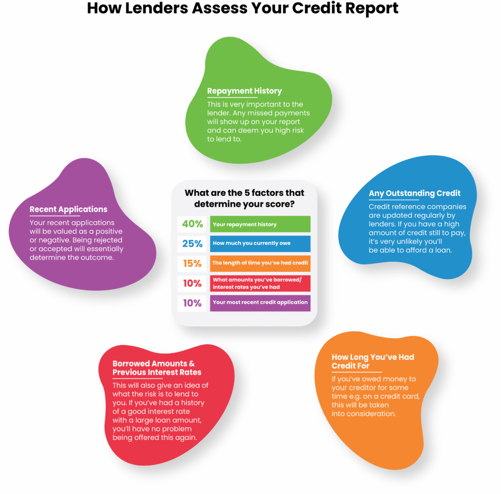 loanbird showing an infographic of how direct lenders assess your credit report